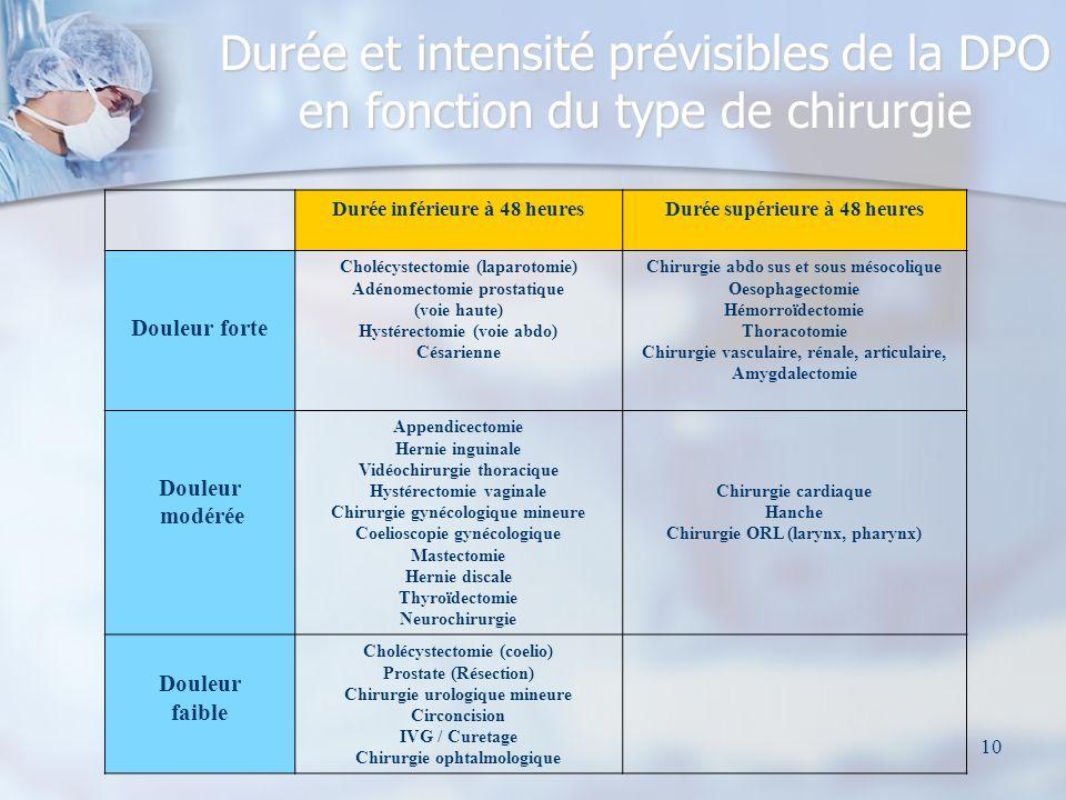 Durée et intensité prévisibles de la DPO en fonction du type de chirurgie