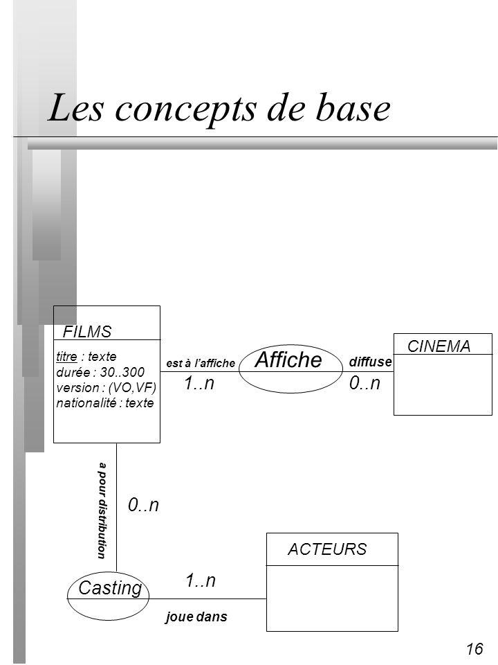 Les concepts de base Affiche 1..n 0..n 0..n 1..n Casting FILMS CINEMA