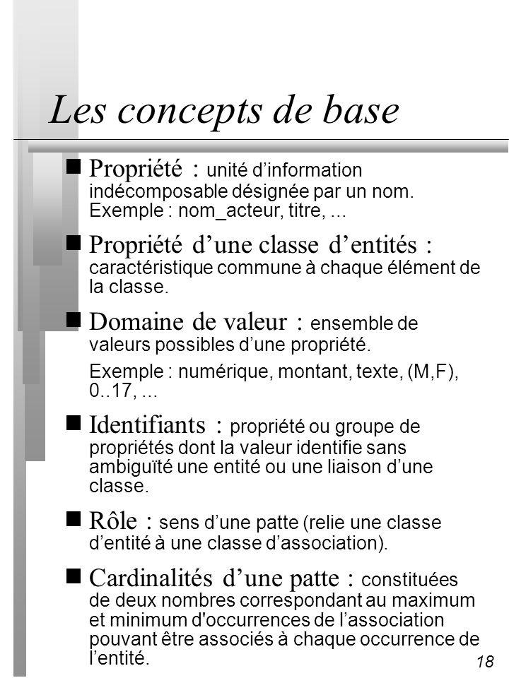 Les concepts de base Propriété : unité d'information indécomposable désignée par un nom. Exemple : nom_acteur, titre, ...