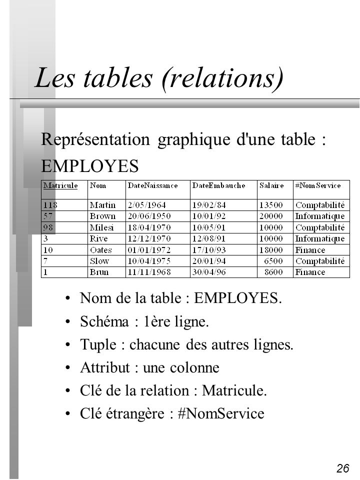 Les tables (relations)
