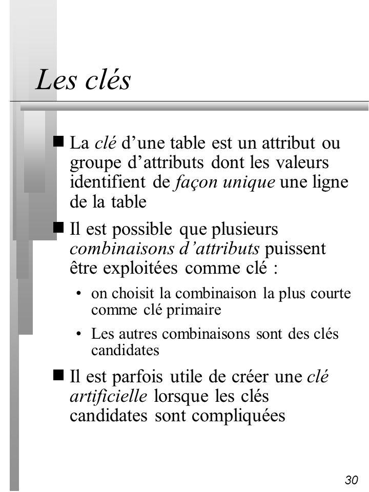 Les clés La clé d'une table est un attribut ou groupe d'attributs dont les valeurs identifient de façon unique une ligne de la table.