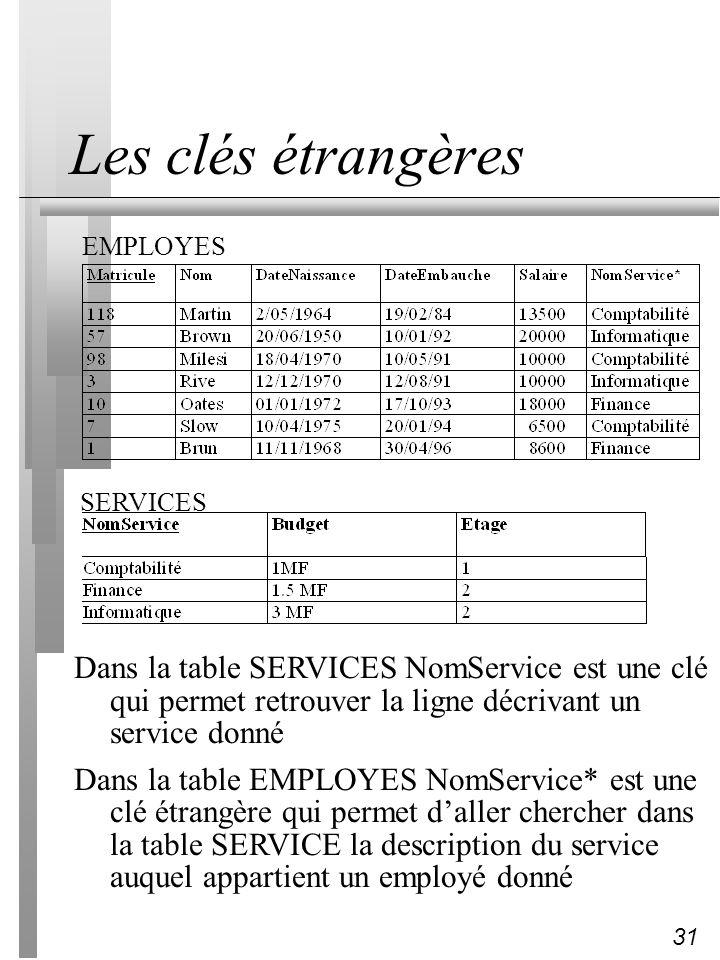 Les clés étrangèresEMPLOYES. SERVICES. Dans la table SERVICES NomService est une clé qui permet retrouver la ligne décrivant un service donné.