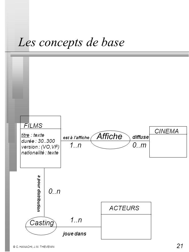 Les concepts de base Affiche 1..n 0..m 0..n 1..n Casting FILMS CINEMA