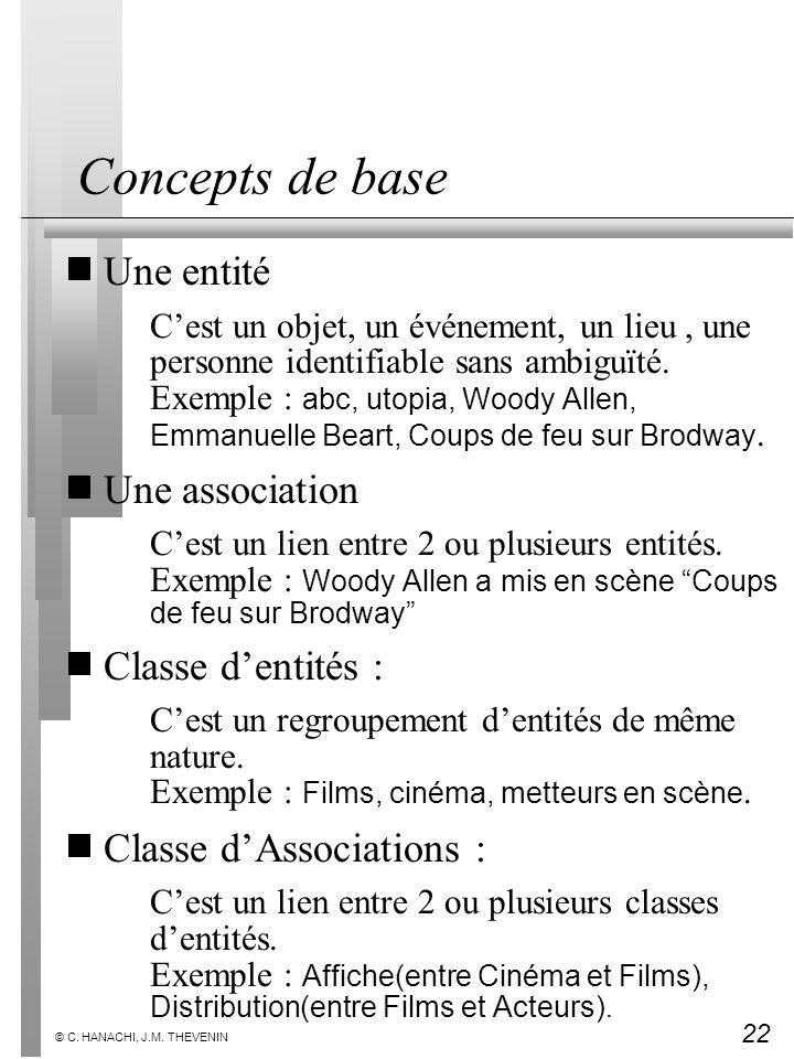 Concepts de base Une entité Une association Classe d'entités :