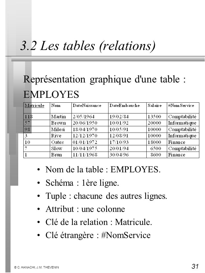 3.2 Les tables (relations)