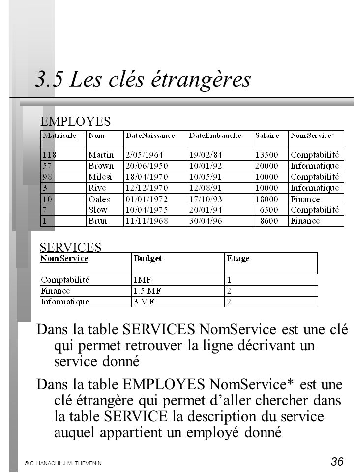 3.5 Les clés étrangères EMPLOYES. SERVICES. Dans la table SERVICES NomService est une clé qui permet retrouver la ligne décrivant un service donné.