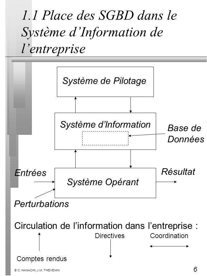 1.1 Place des SGBD dans le Système d'Information de l'entreprise