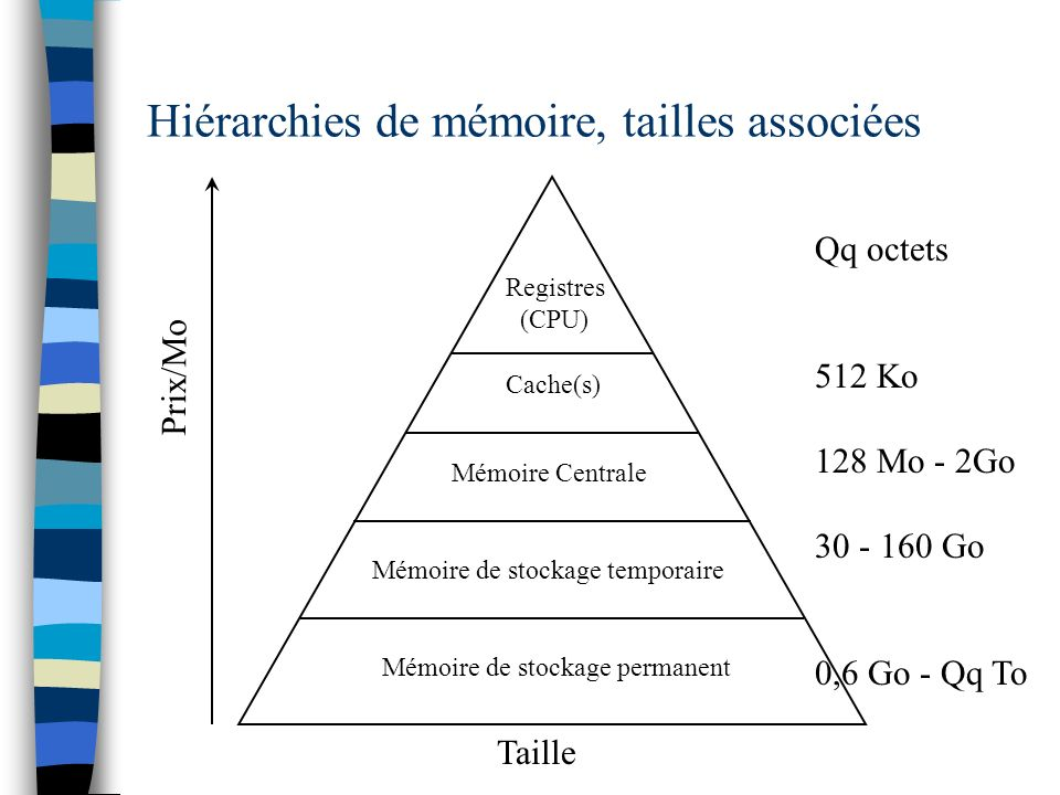 Hiérarchies de mémoire, tailles associées