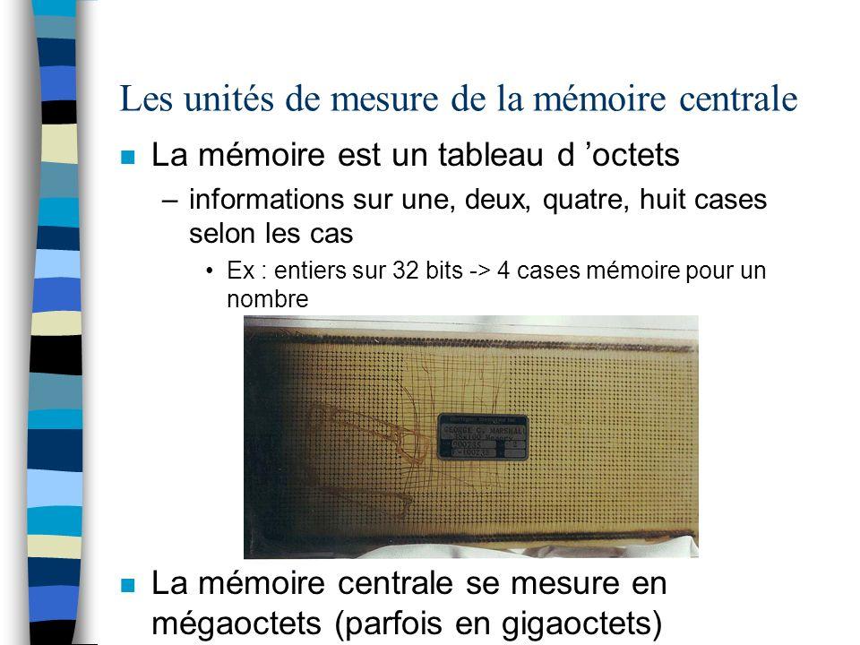 Les unités de mesure de la mémoire centrale