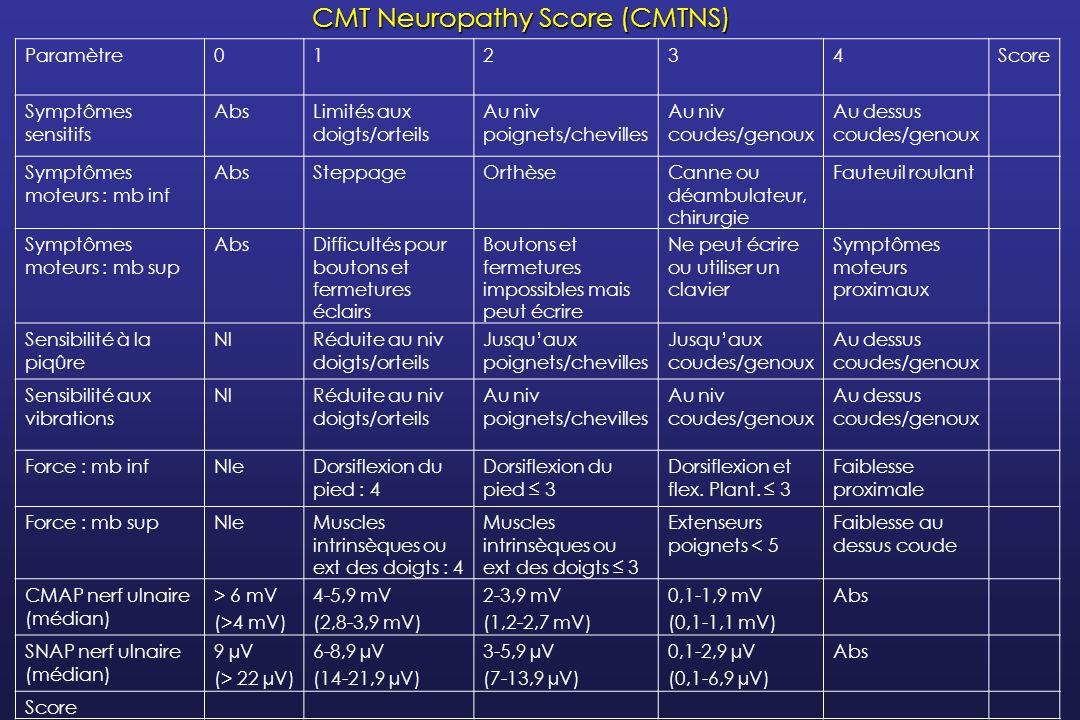 CMT Neuropathy Score (CMTNS)