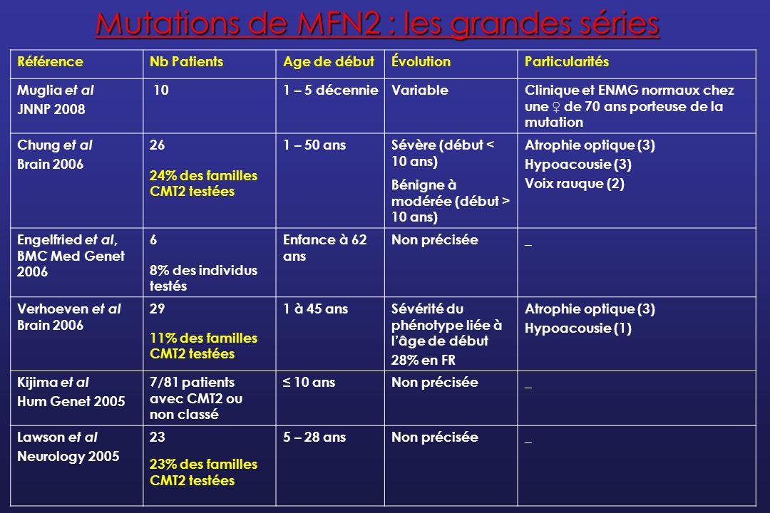 Mutations de MFN2 : les grandes séries