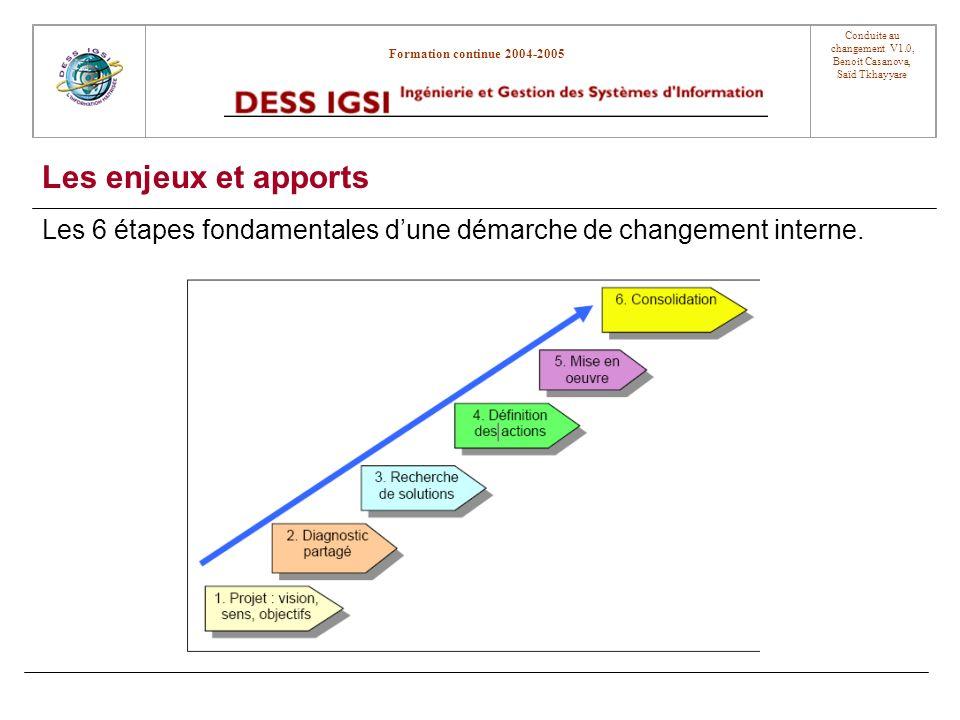 Les enjeux et apports Les 6 étapes fondamentales d'une démarche de changement interne.