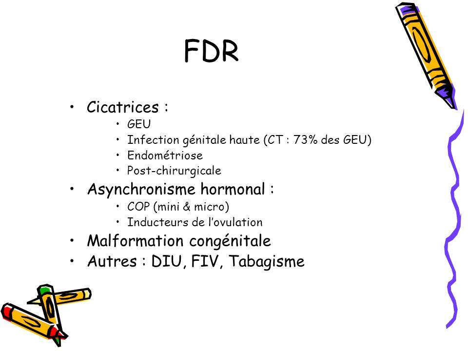 FDR Cicatrices : Asynchronisme hormonal : Malformation congénitale