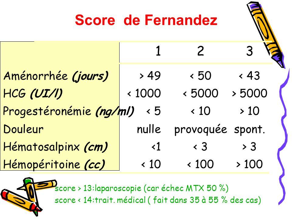Score de Fernandez 1 2 3 Aménorrhée (jours) > 49 < 50 < 43
