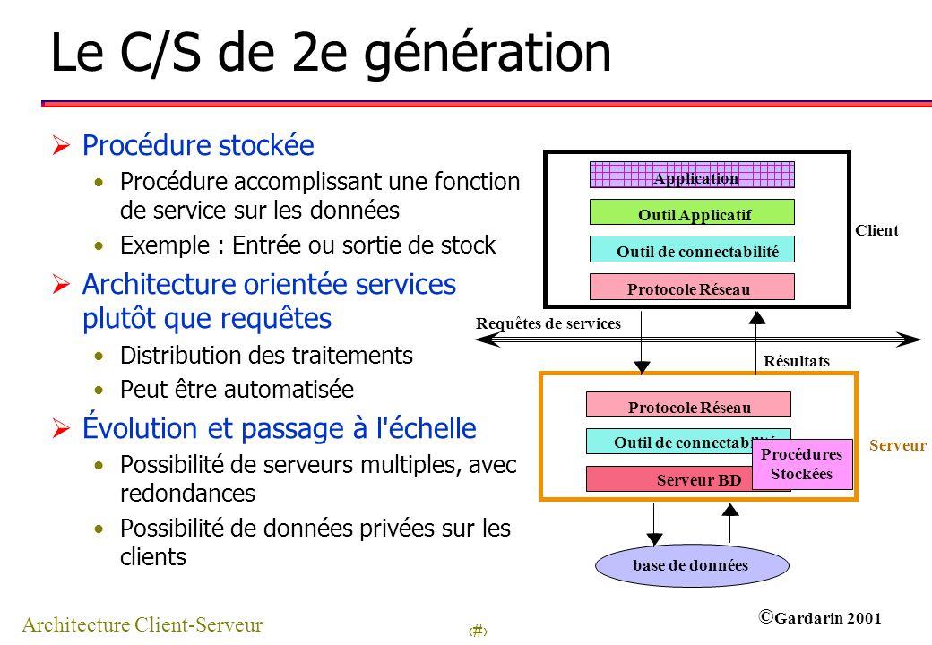 Architecture Client-Serveur