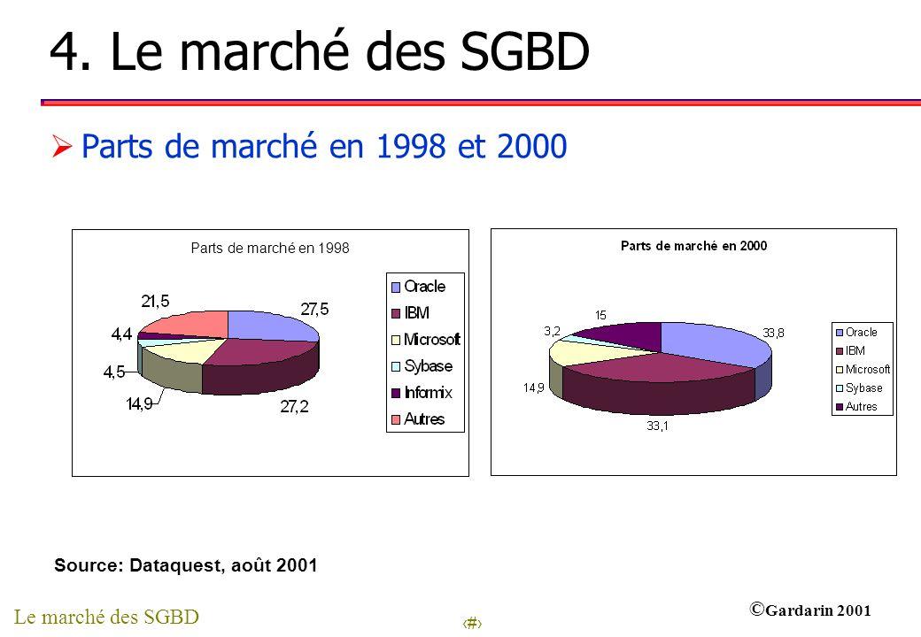 4. Le marché des SGBD Parts de marché en 1998 et 2000