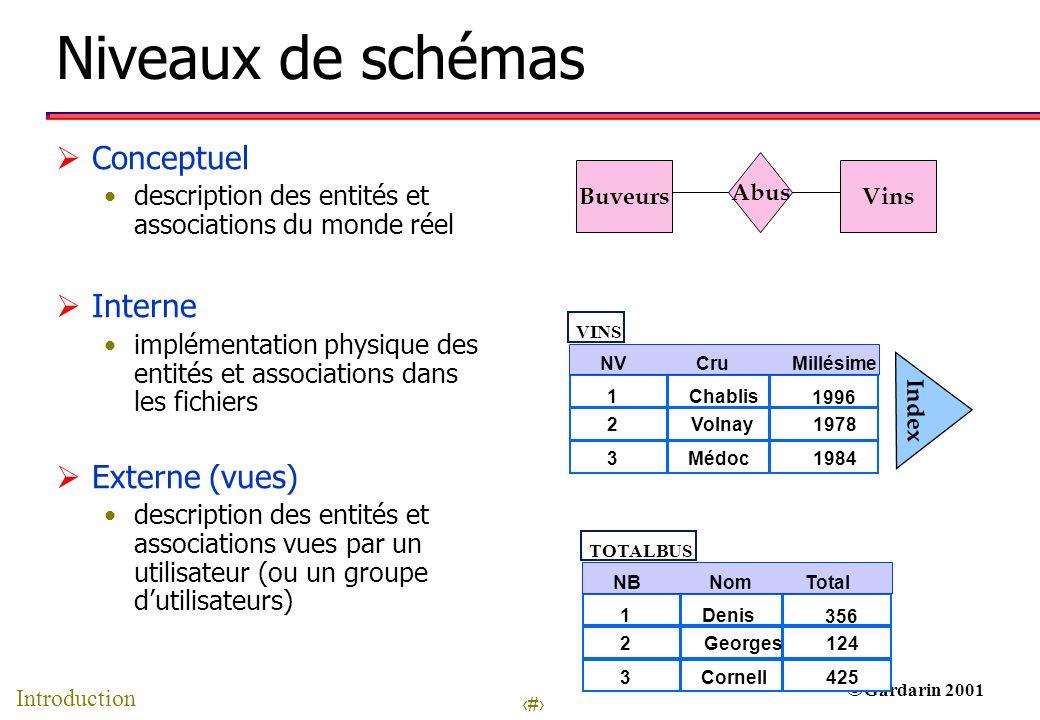 Niveaux de schémas Conceptuel Interne Externe (vues)