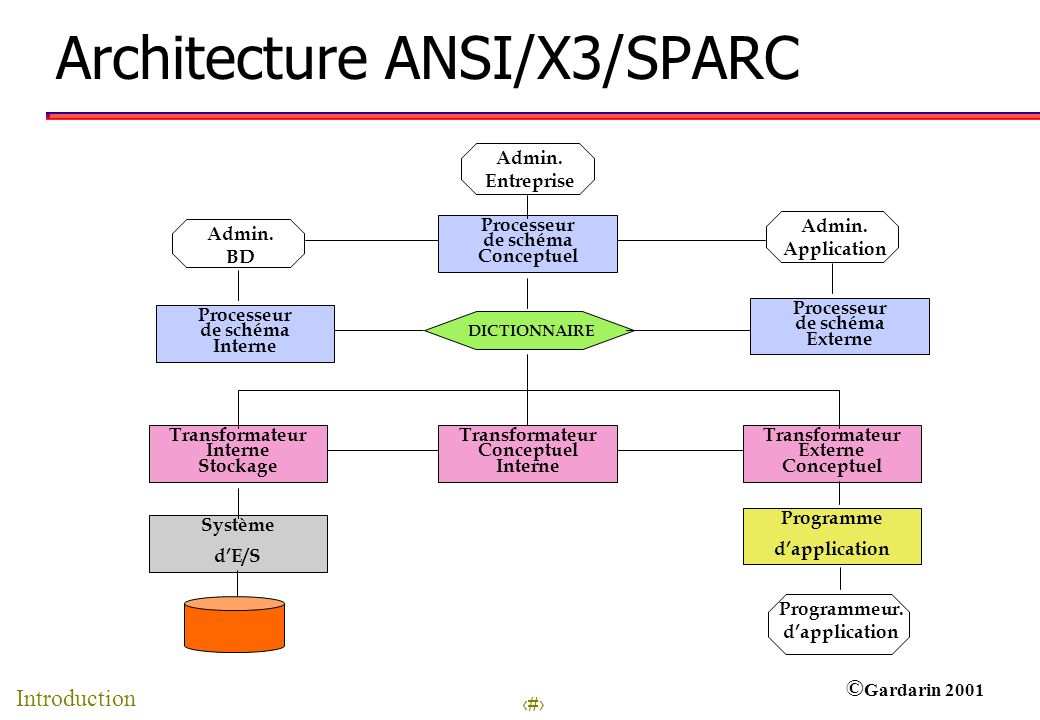 Architecture ANSI/X3/SPARC