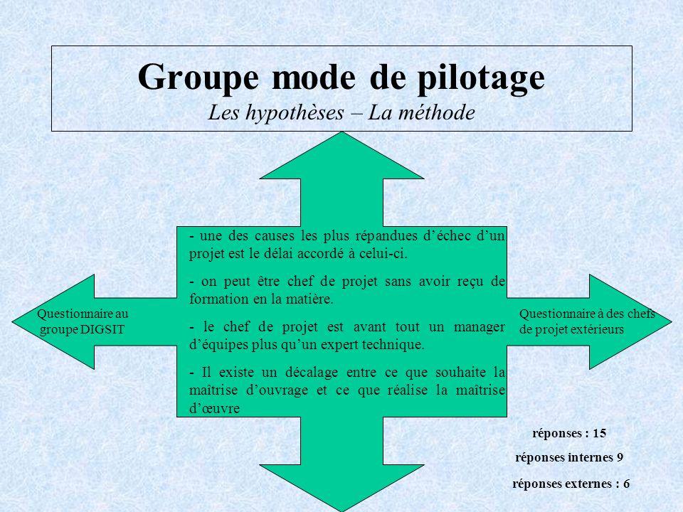 Groupe mode de pilotage Les hypothèses – La méthode