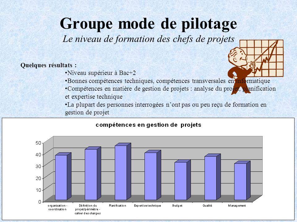 Groupe mode de pilotage Le niveau de formation des chefs de projets