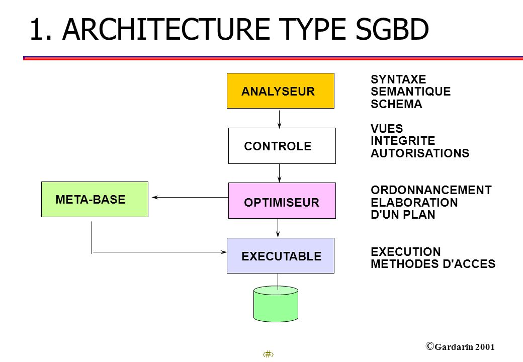 1. ARCHITECTURE TYPE SGBD