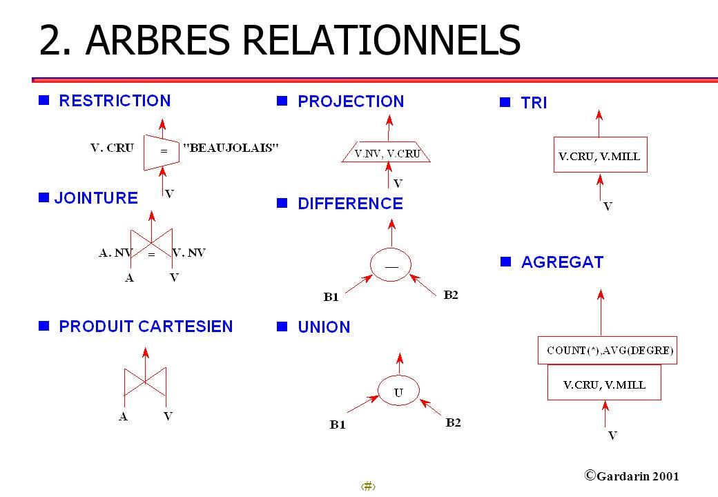 2. ARBRES RELATIONNELS
