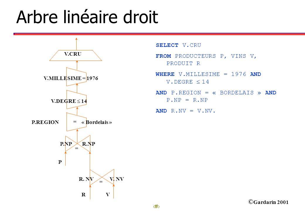 Arbre linéaire droit SELECT V.CRU