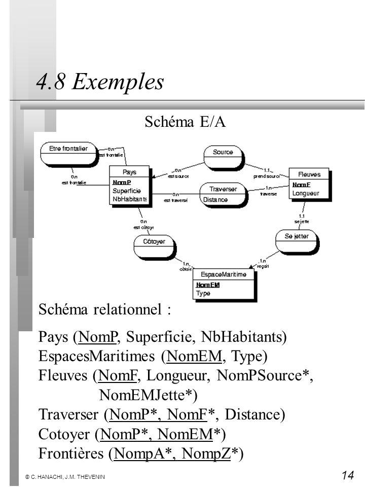 4.8 Exemples Schéma E/A Schéma relationnel :