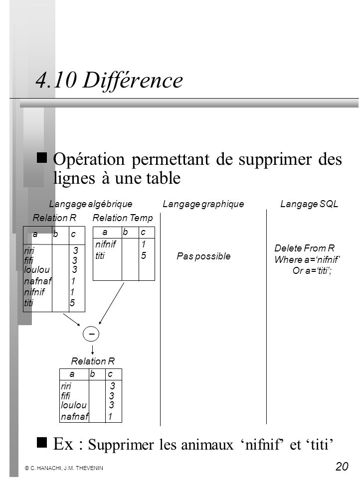 4.10 Différence Opération permettant de supprimer des lignes à une table. Ex : Supprimer les animaux 'nifnif' et 'titi'