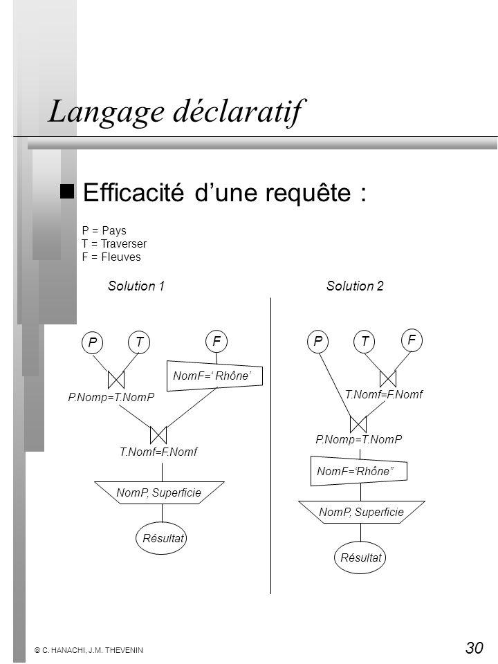 Langage déclaratif Efficacité d'une requête : Solution 1 Solution 2 P