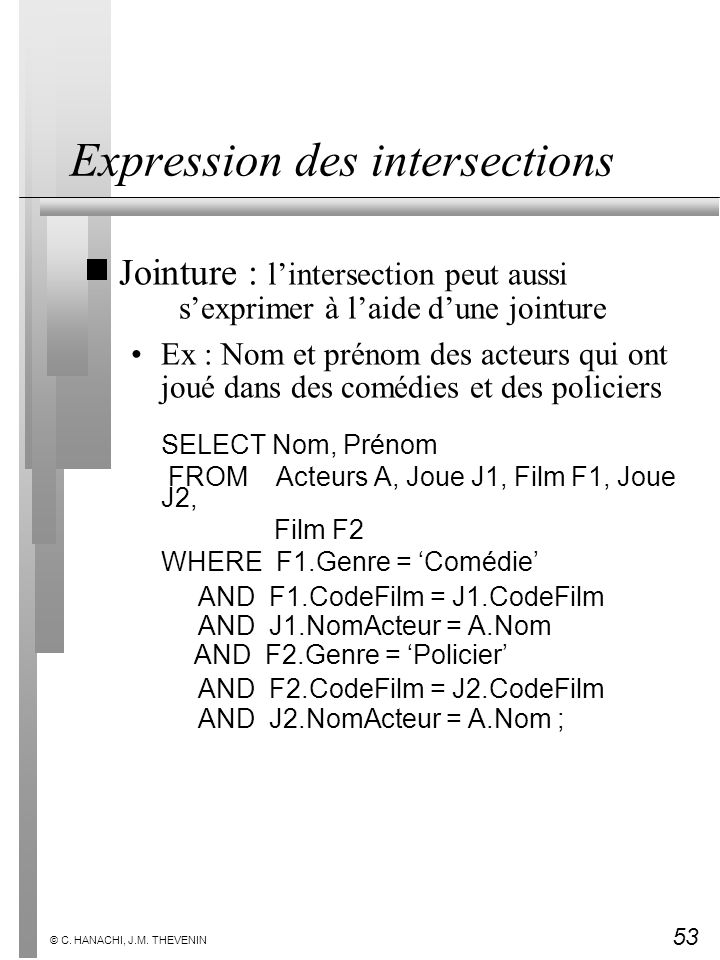 Expression des intersections
