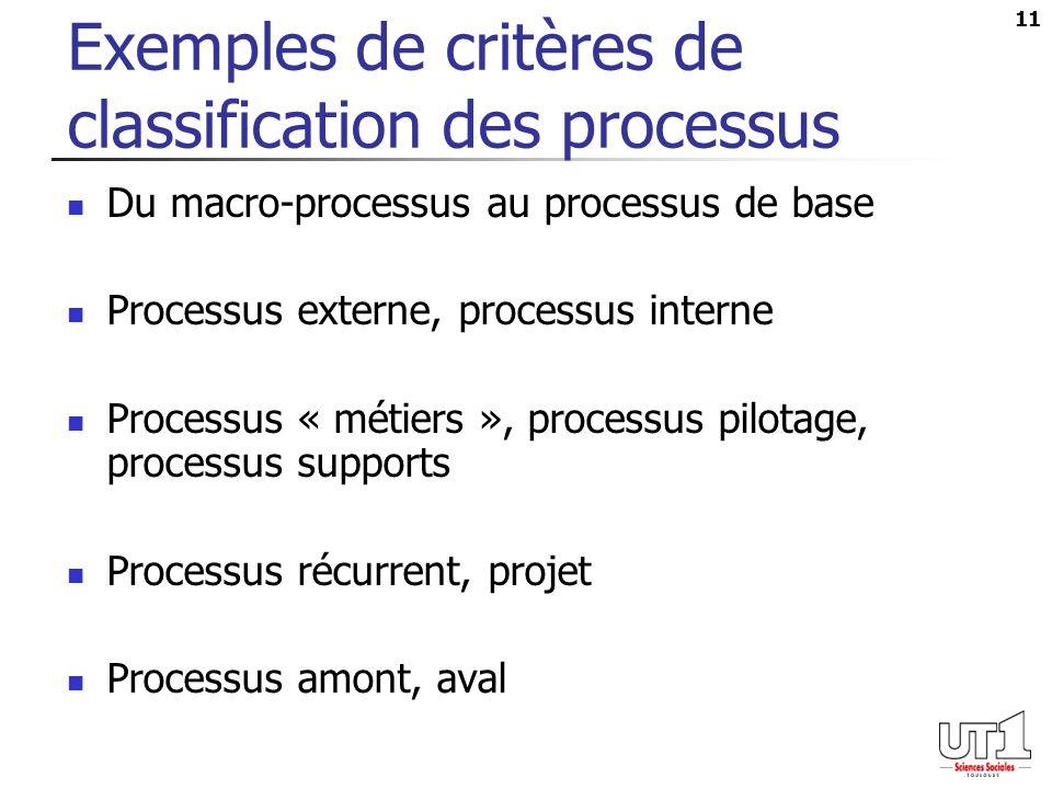 Exemples de critères de classification des processus