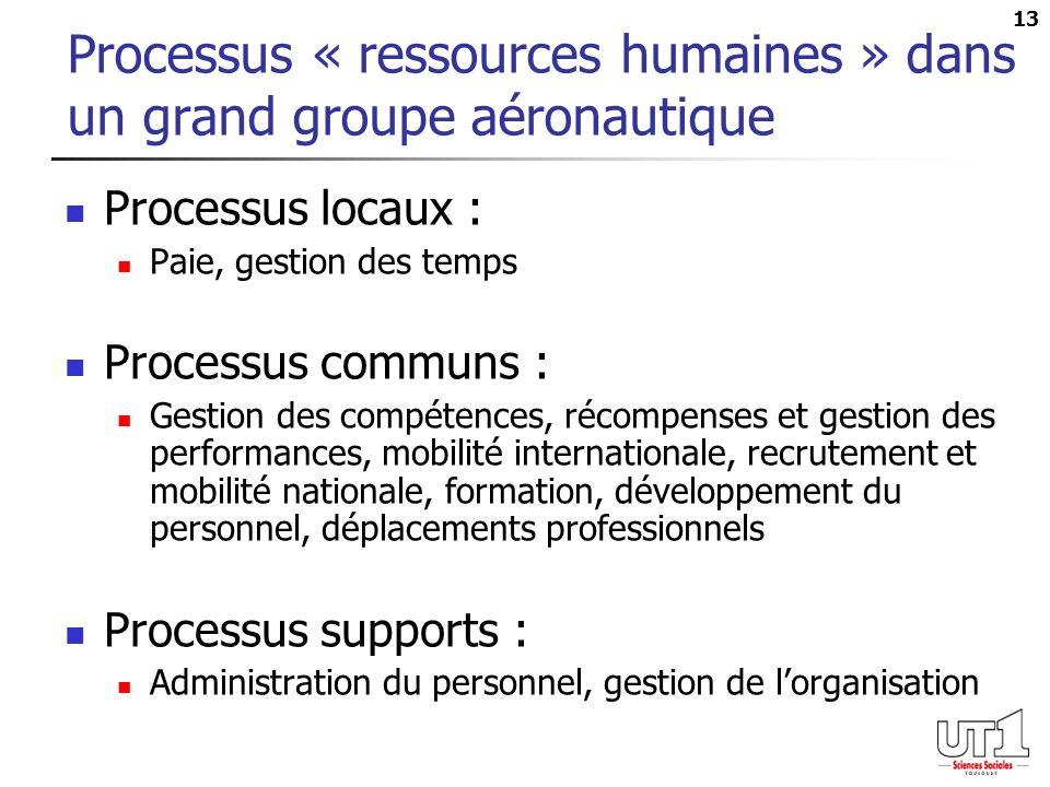 Processus « ressources humaines » dans un grand groupe aéronautique