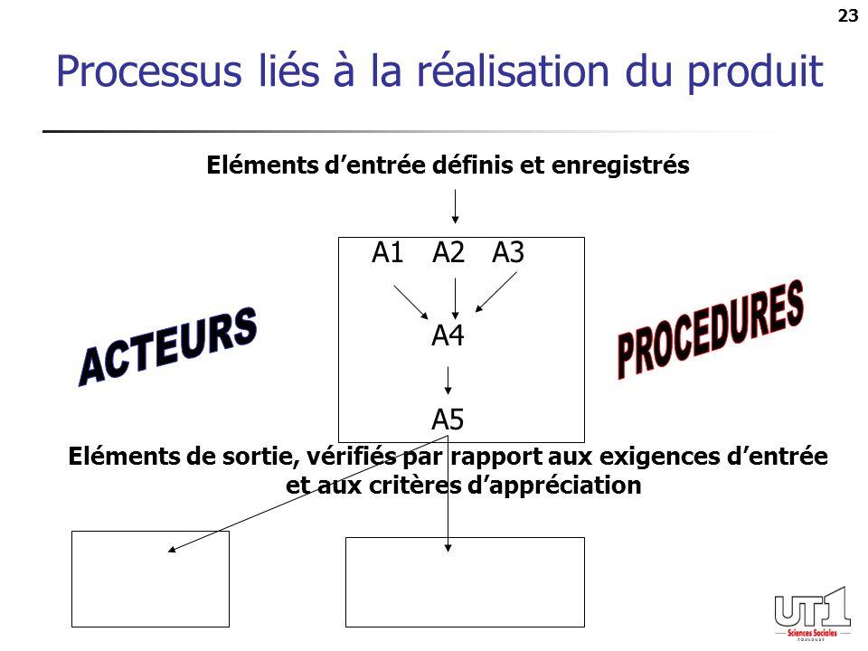 Processus liés à la réalisation du produit