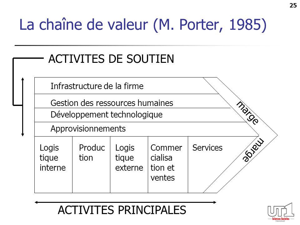 La chaîne de valeur (M. Porter, 1985)