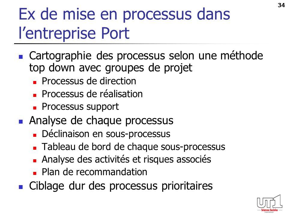 Ex de mise en processus dans l'entreprise Port