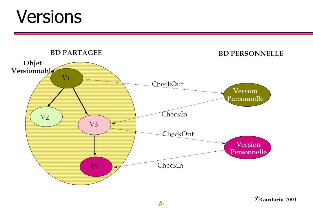 Versions BD PARTAGEE BD PERSONNELLE Objet Versionnable V1 CheckOut