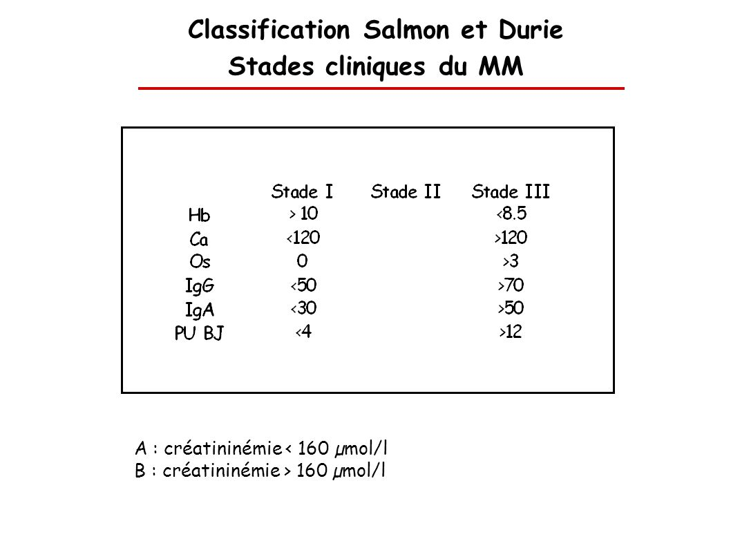 Classification Salmon et Durie