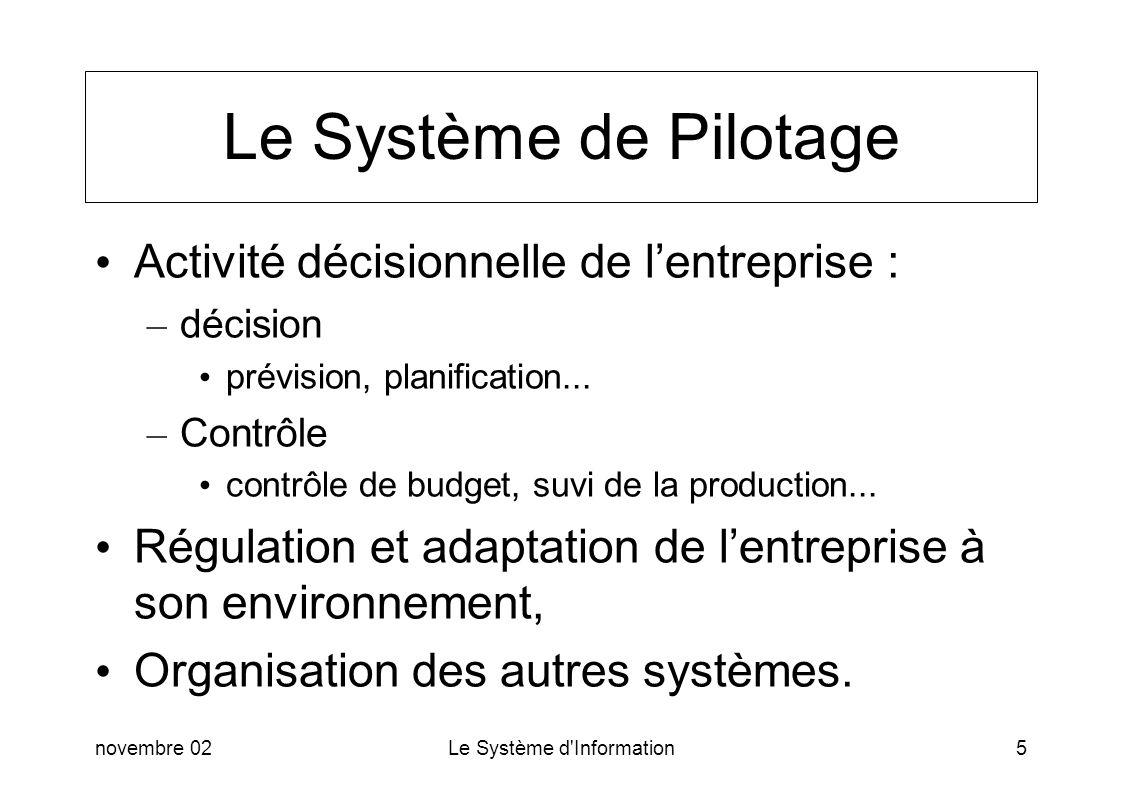 Le Système de Pilotage Activité décisionnelle de l'entreprise :