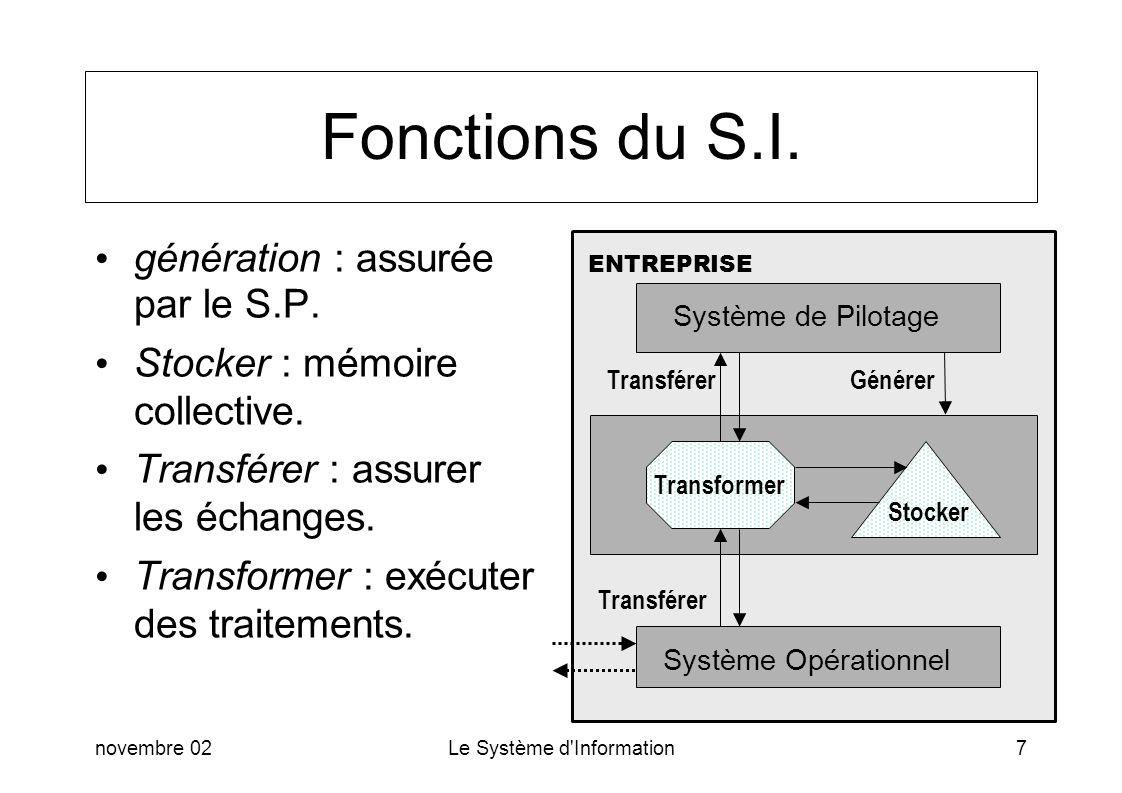Fonctions du S.I. génération : assurée par le S.P.
