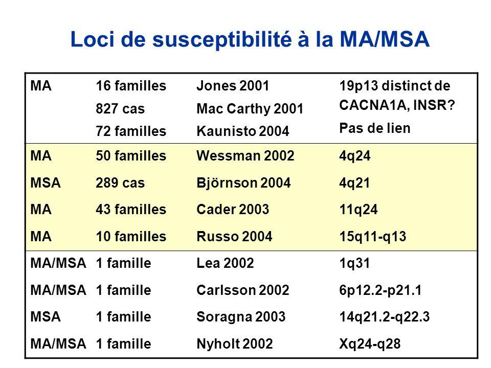 Loci de susceptibilité à la MA/MSA