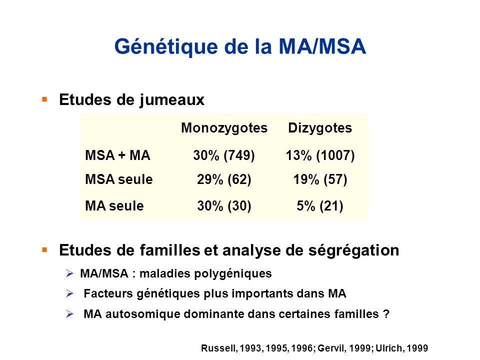 Génétique de la MA/MSA Etudes de jumeaux