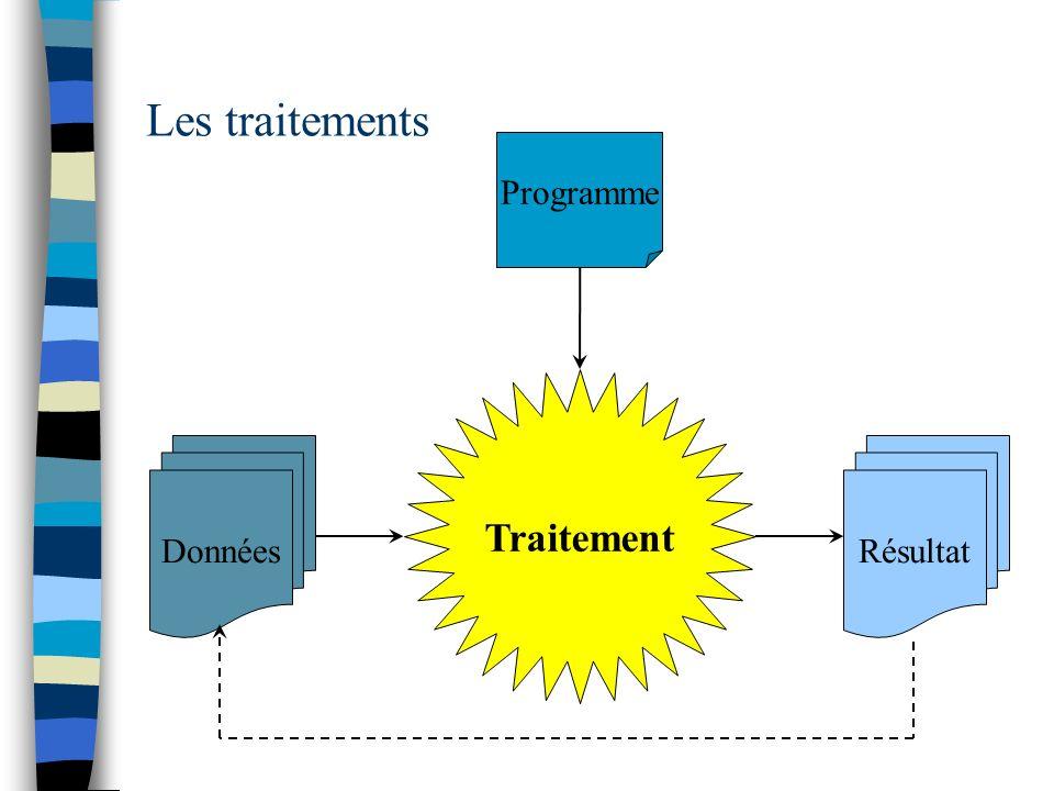 Les traitements Programme Traitement Données Résultat