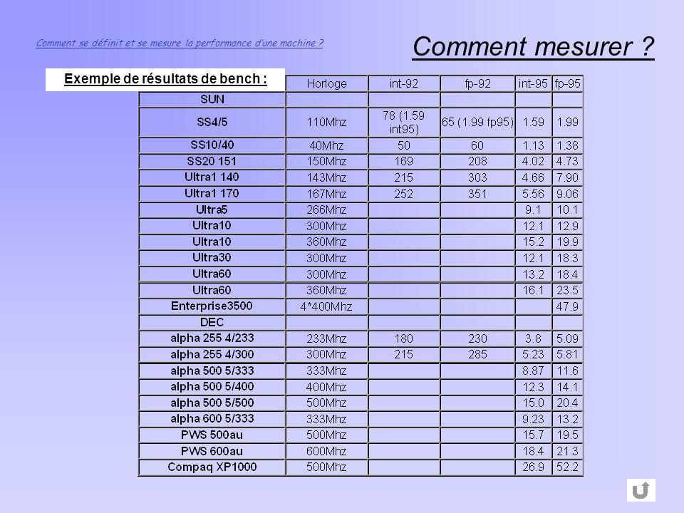 Exemple de résultats de bench :