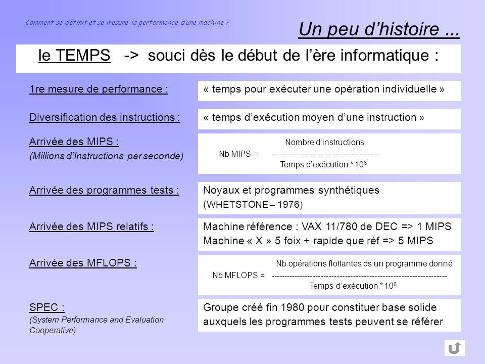 le TEMPS -> souci dès le début de l'ère informatique :