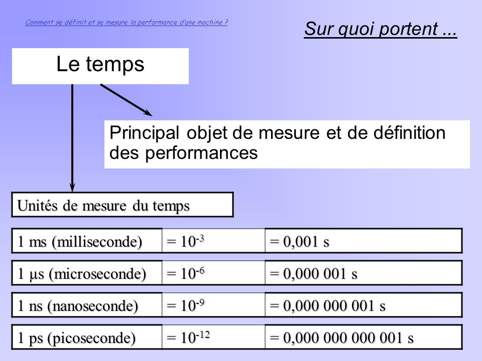 Comment se d finit et se mesure la performance globale d for Portent definition