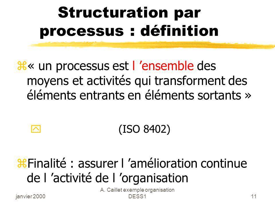 Structuration par processus : définition