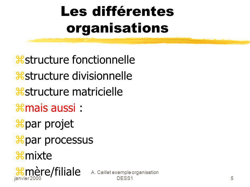 Les différentes organisations