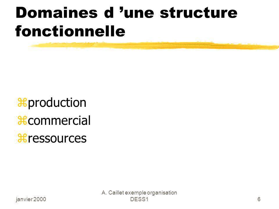Domaines d 'une structure fonctionnelle