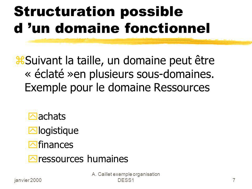 Structuration possible d 'un domaine fonctionnel